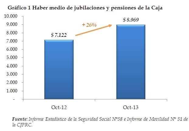 Con aumentos a 9.200 beneficiarios el haber medio llega a los $9 mil mensuales.