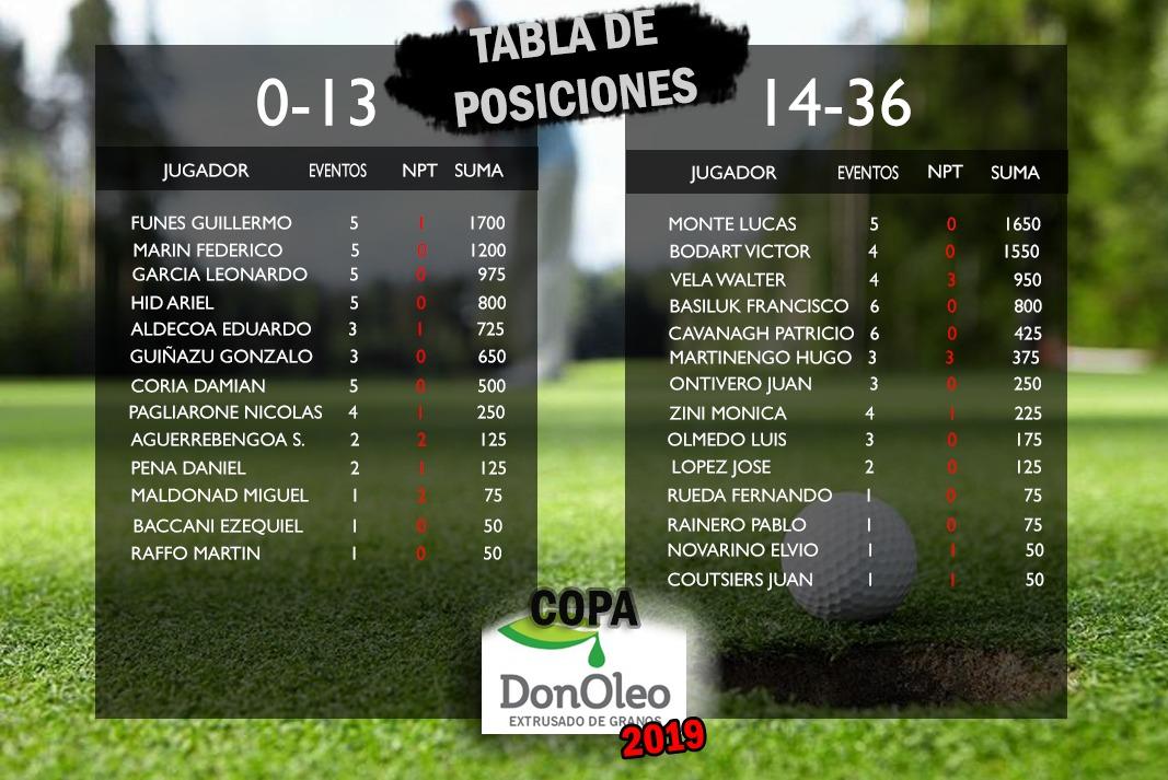 Torneo de Golf auspiciado por El Arriero SRL. Resultados