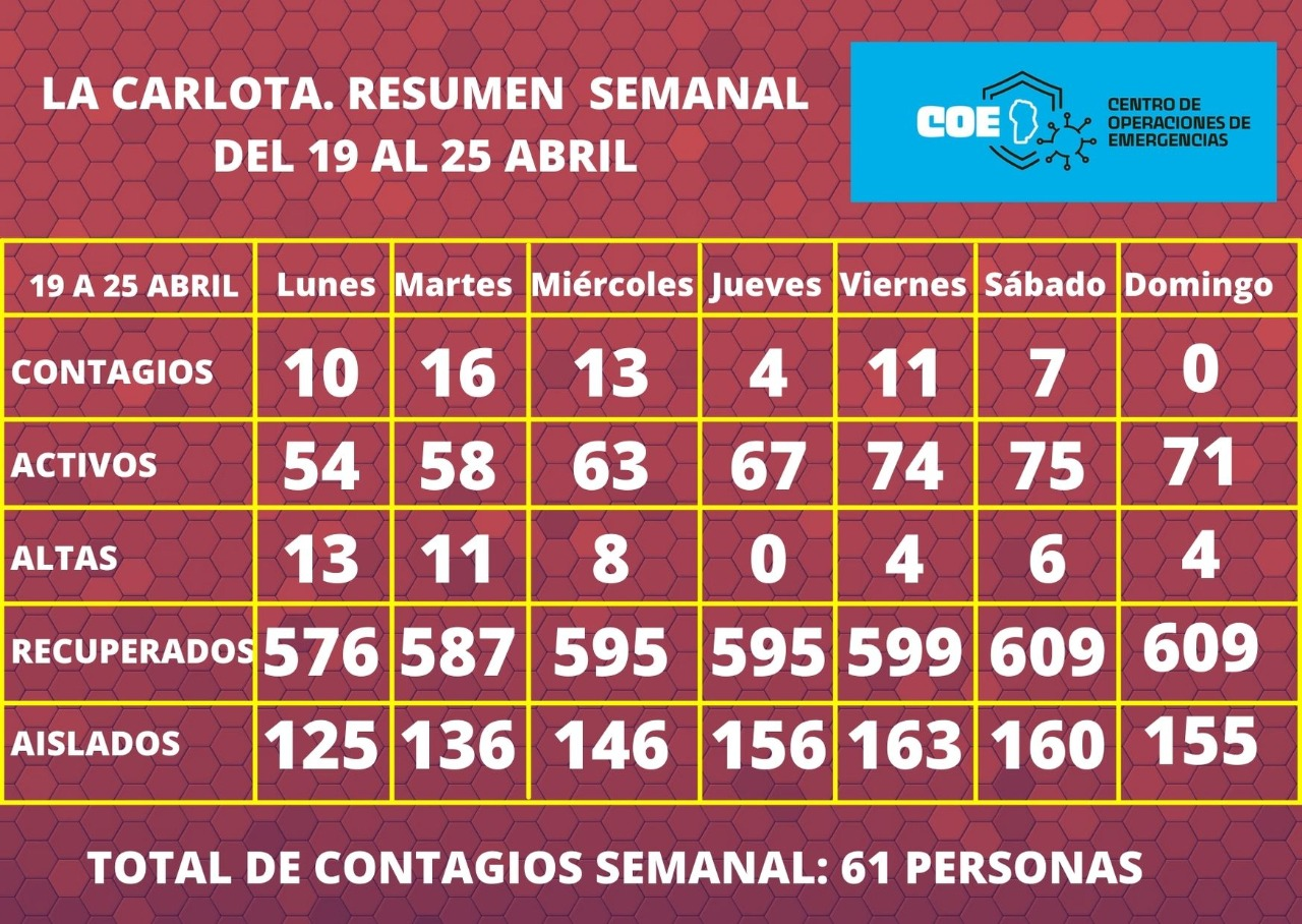 Covid-19: 61 carlotenses se contagiaron en la última semana