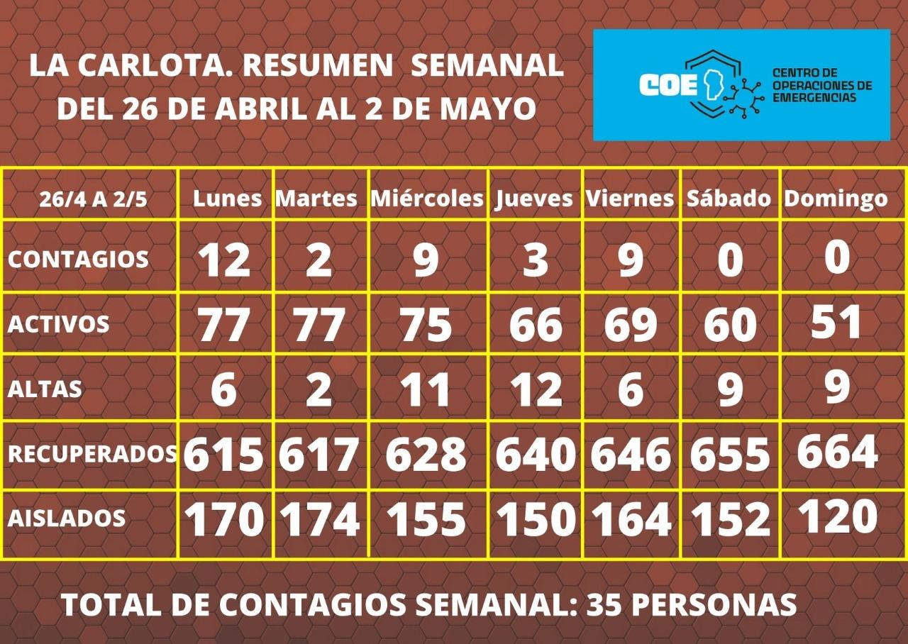 Coronavirus: Se produjo una baja de casos en La Carlota durante la última semana