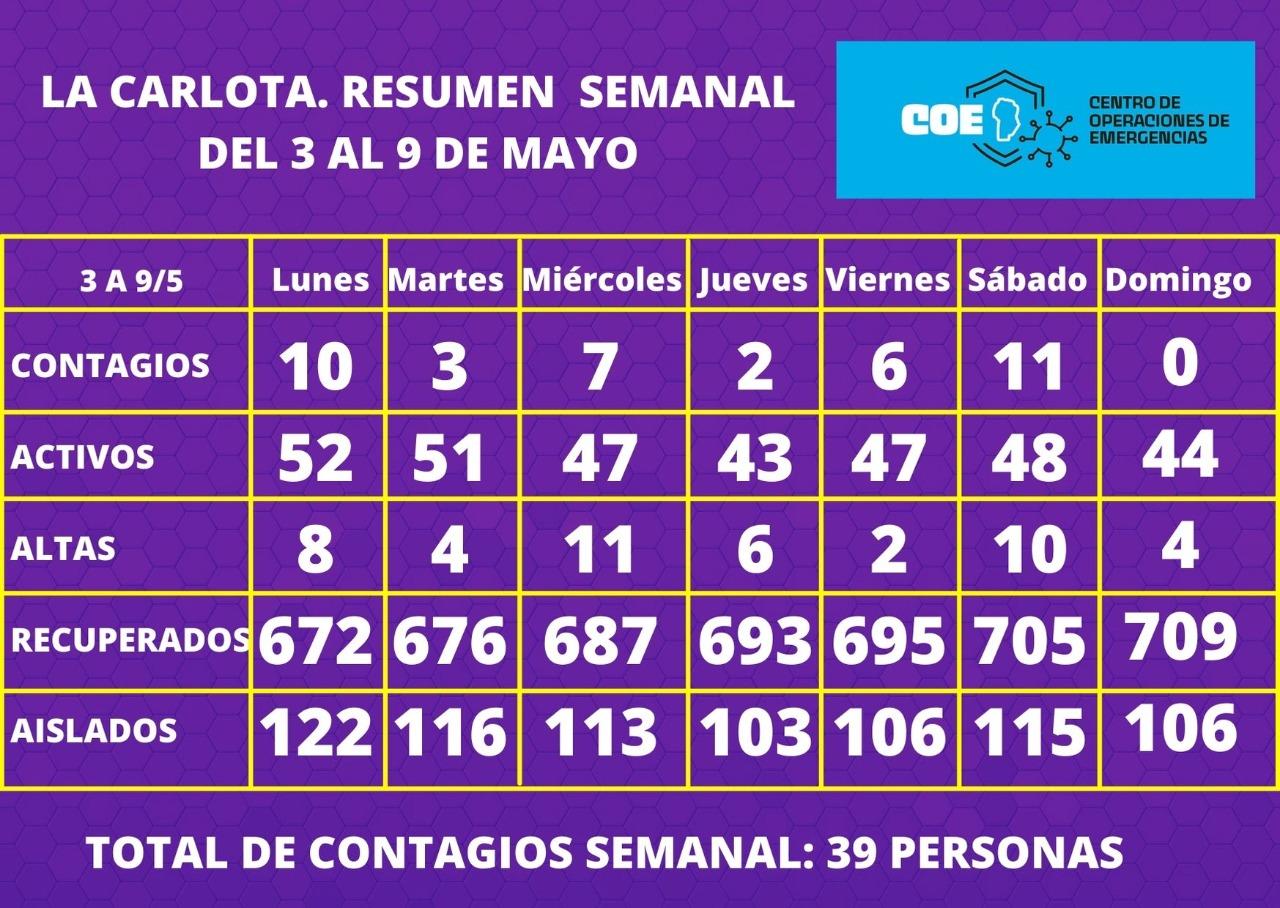 Un nuevo reporte semanal del COE La Carlota demuestra una leve baja en los casos registrados de Covid-19