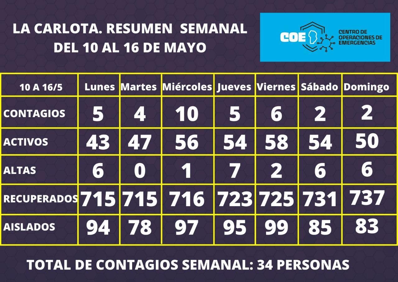 Coronavirus en La Carlota: Los casos reportados vienen en baja semana a semana